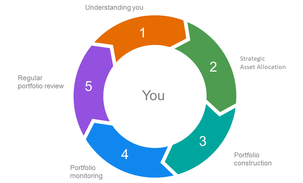 Donut ring chart showing the investment management approach: 1 Understand you, 2 Strategic Asset Allocation, 3 Portfolio construction, 4 Portfolio monitoring, 5 Regular portfolio review